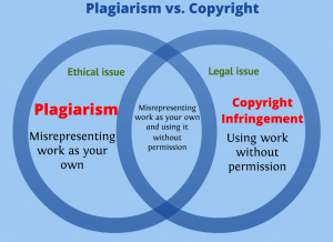 Plagiarism & Copyright compared